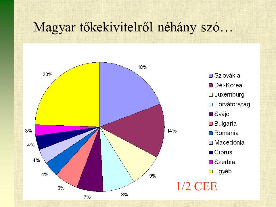 Magyar tőkekivitelről néhány szó… 1/2 CEE