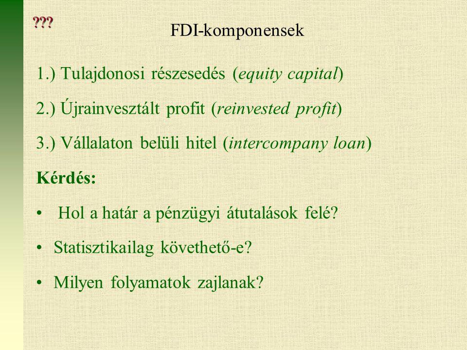 FDI-komponensek 1.) Tulajdonosi részesedés (equity capital) 2.) Újrainvesztált profit (reinvested profit) 3.) Vállalaton belüli hitel (intercompany loan) Kérdés: Hol a határ a pénzügyi átutalások felé.
