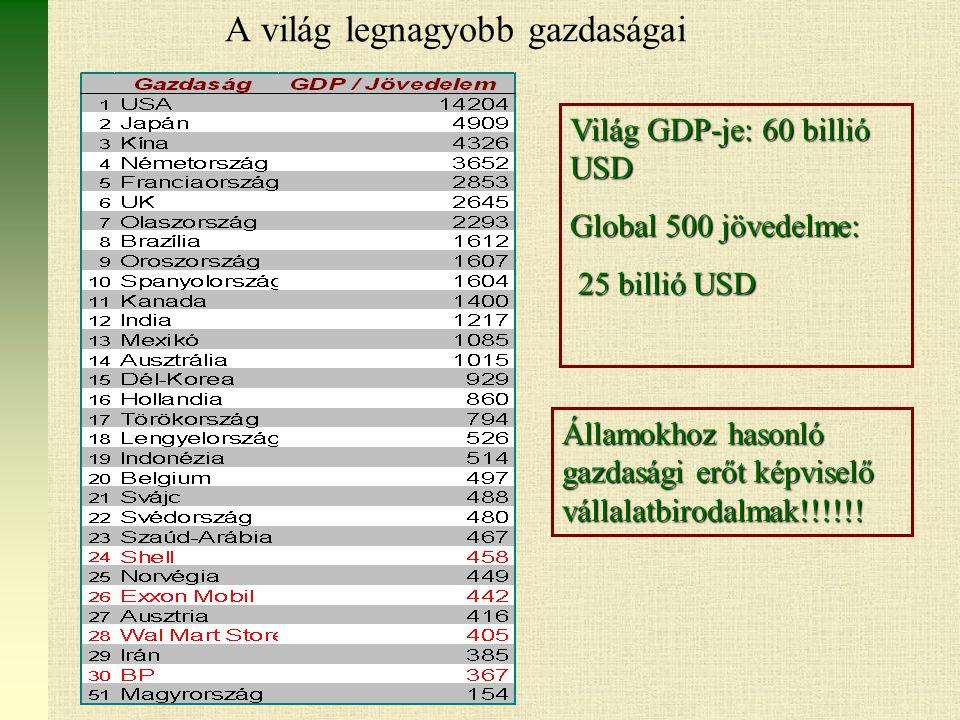 A világ legnagyobb gazdaságai Világ GDP-je: 60 billió USD Global 500 jövedelme: 25 billió USD 25 billió USD Államokhoz hasonló gazdasági erőt képviselő vállalatbirodalmak!!!!!!