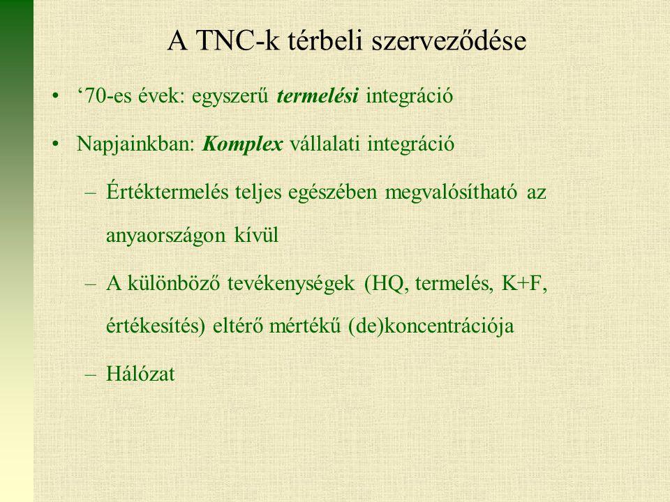 A TNC-k térbeli szerveződése '70-es évek: egyszerű termelési integráció Napjainkban: Komplex vállalati integráció –Értéktermelés teljes egészében megvalósítható az anyaországon kívül –A különböző tevékenységek (HQ, termelés, K+F, értékesítés) eltérő mértékű (de)koncentrációja –Hálózat