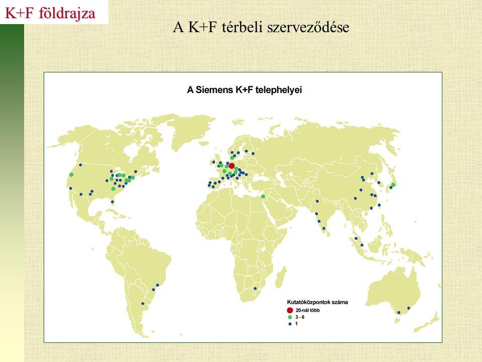 A K+F térbeli szerveződése K+F földrajza