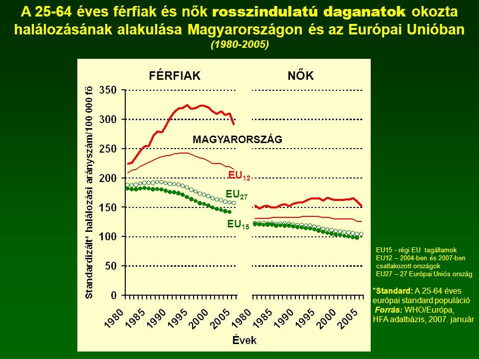 A 25-64 éves férfiak és nők rosszindulatú daganatok okozta halálozásának alakulása Magyarországon és az Európai Unióban (1980-2005) *Standard: A 25-64