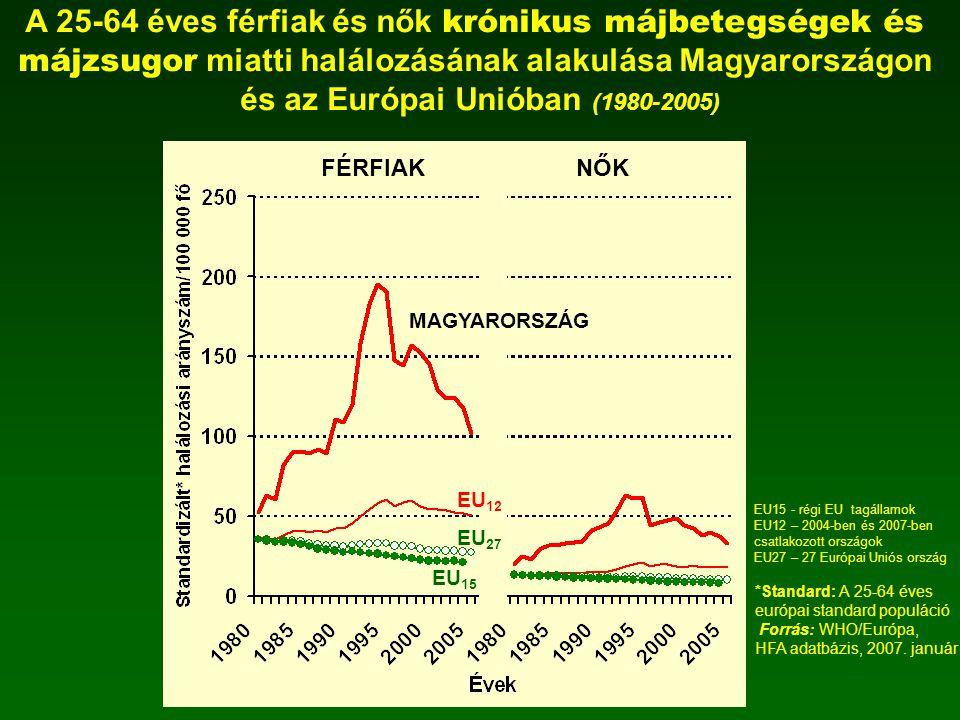 *Standard: A 25-64 éves európai standard populáció Forrás: WHO/Európa, HFA adatbázis, 2007. január A 25-64 éves férfiak és nők krónikus májbetegségek