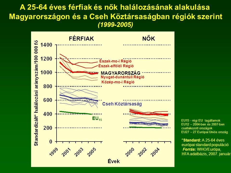 A 25-64 éves férfiak és nők halálozásának alakulása Magyarországon és a Cseh Köztársaságban régiók szerint (1999-2005) *Standard: A 25-64 éves európai