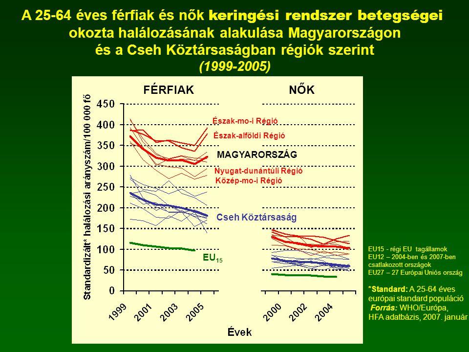 A 25-64 éves férfiak és nők keringési rendszer betegségei okozta halálozásának alakulása Magyarországon és a Cseh Köztársaságban régiók szerint (1999-