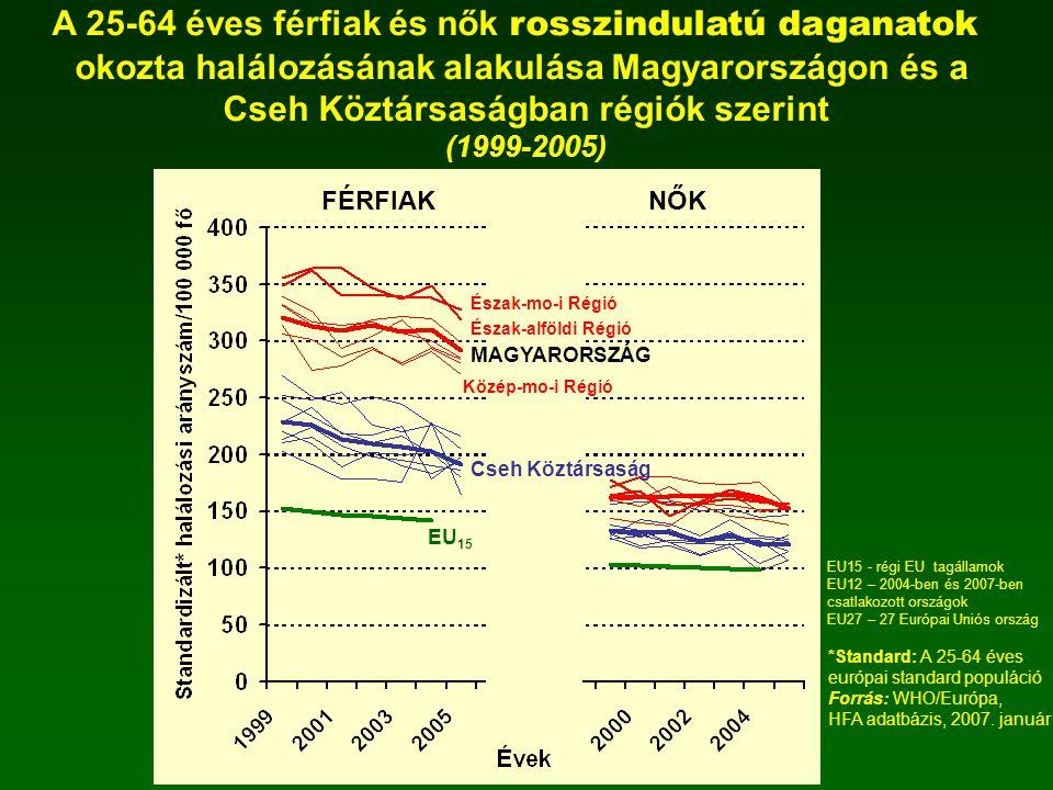 A 25-64 éves férfiak és nők rosszindulatú daganatok okozta halálozásának alakulása Magyarországon és a Cseh Köztársaságban régiók szerint (1999-2005)
