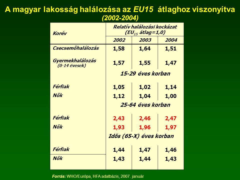 Korév Relatív halálozási kockázat (EU 15 átlag=1,0) 200220032004 Csecsemőhalálozás 1,581,641,51 Gyermekhalálozás (0-14 évesek) 1,571,551,47 15-29 éves