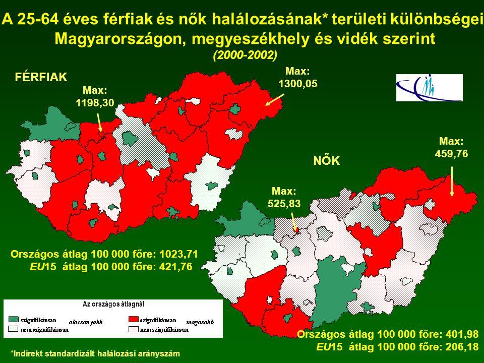 A 25-64 éves férfiak és nők halálozásának* területi különbségei Magyarországon, megyeszékhely és vidék szerint (2000-2002) FÉRFIAK Max: 1198,30 Max: 1