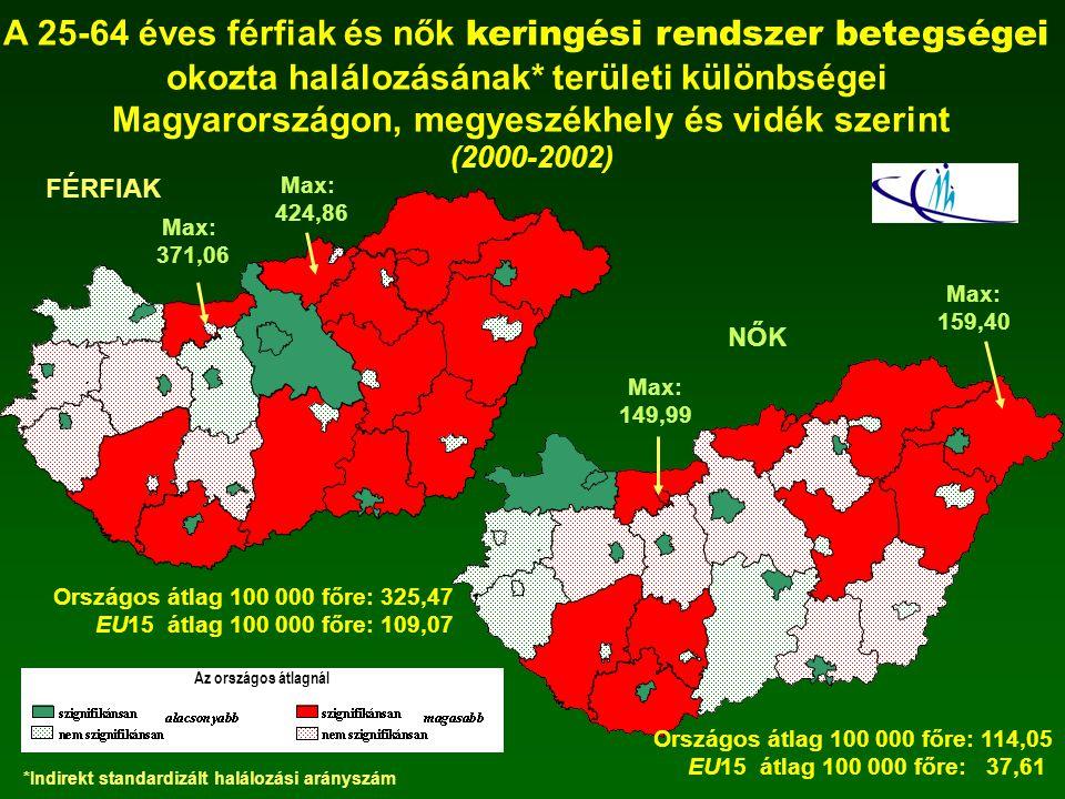 A 25-64 éves férfiak és nők keringési rendszer betegségei okozta halálozásának* területi különbségei Magyarországon, megyeszékhely és vidék szerint (2