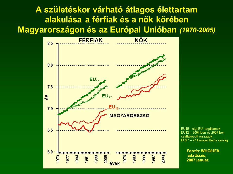 A születéskor várható átlagos élettartam alakulása a férfiak és a nők körében Magyarországon és az Európai Unióban (1970-2005) MAGYARORSZÁG EU 12 EU 1