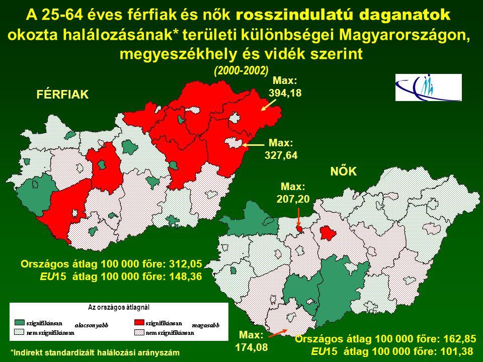 A 25-64 éves férfiak és nők rosszindulatú daganatok okozta halálozásának* területi különbségei Magyarországon, megyeszékhely és vidék szerint (2000-20