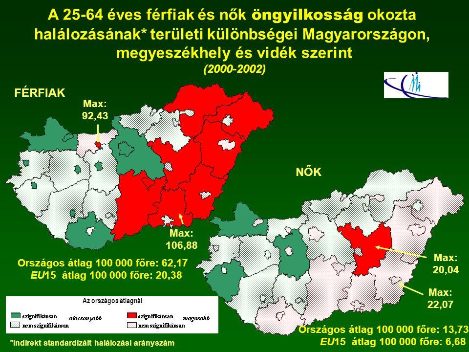 A 25-64 éves férfiak és nők öngyilkosság okozta halálozásának* területi különbségei Magyarországon, megyeszékhely és vidék szerint (2000-2002) Max: 92
