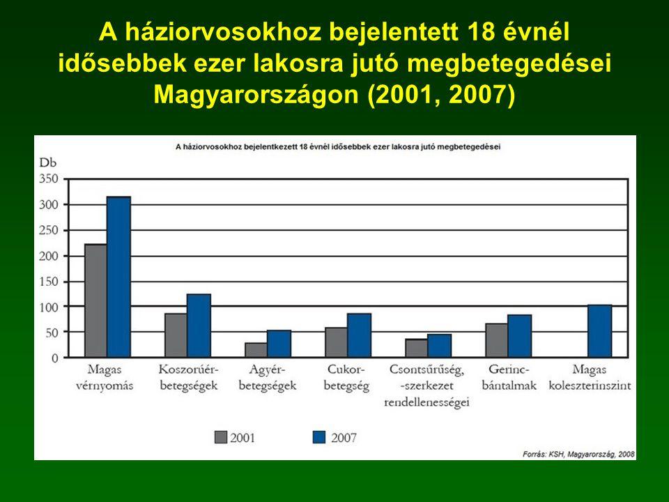 A háziorvosokhoz bejelentett 18 évnél idősebbek ezer lakosra jutó megbetegedései Magyarországon (2001, 2007)