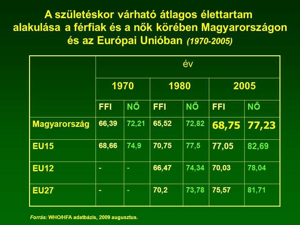 A születéskor várható átlagos élettartam alakulása a férfiak és a nők körében Magyarországon és az Európai Unióban (1970-2005) év 197019802005 FFINŐFF