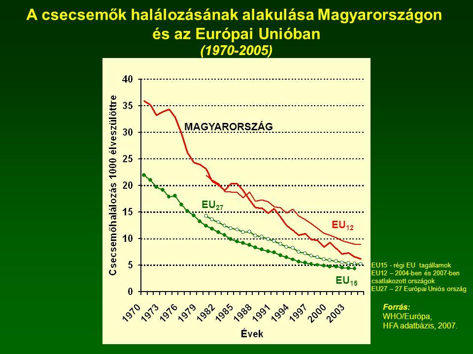 A csecsemők halálozásának alakulása Magyarországon és az Európai Unióban (1970-2005) Forrás: WHO/Európa, HFA adatbázis, 2007. MAGYARORSZÁG EU 12 EU 27