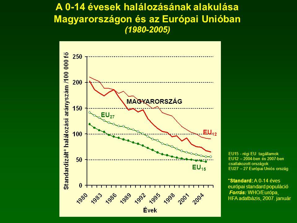 A 0-14 évesek halálozásának alakulása Magyarországon és az Európai Unióban (1980-2005) *Standard: A 0-14 éves európai standard populáció Forrás: WHO/E