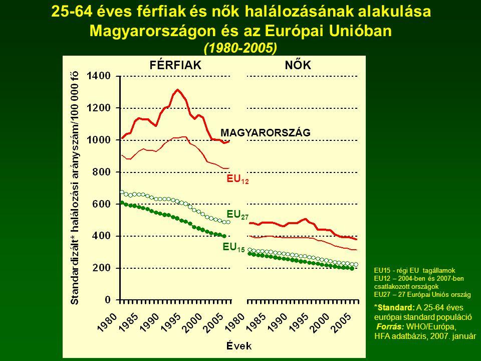 25-64 éves férfiak és nők halálozásának alakulása Magyarországon és az Európai Unióban (1980-2005) *Standard: A 25-64 éves európai standard populáció