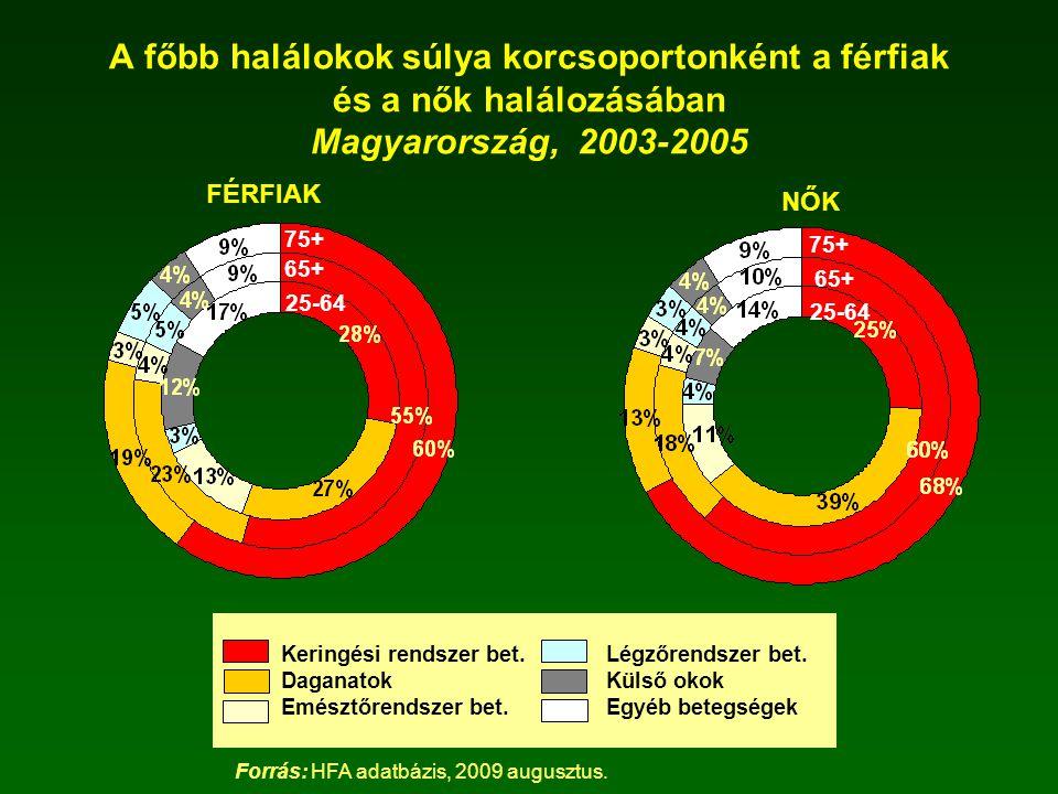 A főbb halálokok súlya korcsoportonként a férfiak és a nők halálozásában Magyarország, 2003-2005 Keringési rendszer bet. Légzőrendszer bet. DaganatokK