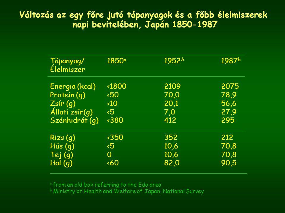 Változás az egy főre jutó tápanyagok és a főbb élelmiszerek napi bevitelében, Japán 1850-1987 Tápanyag/1850 a 1952 b 1987 b Élelmiszer Energia (kcal)<180021092075 Protein (g)<5070,078,9 Zsír (g)<1020,156,6 Állati zsír(g)<57,027,9 Szénhidrát (g)<380412295 Rizs (g)<350352212 Hús (g)<510,670,8 Tej (g)010,670,8 Hal (g)<6082,090,5 a from an old bok referring to the Edo area b Ministry of Health and Welfare of Japan, National Survey