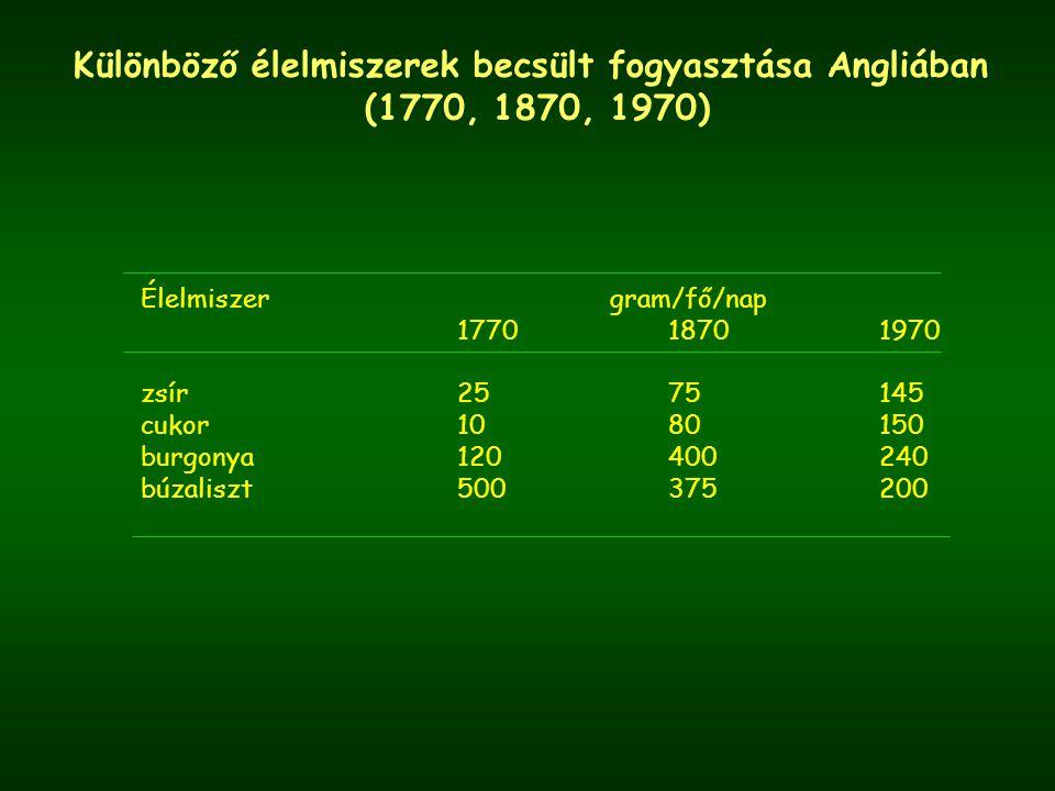 Különböző élelmiszerek becsült fogyasztása Angliában (1770, 1870, 1970) Élelmiszer gram/fő/nap 177018701970 zsír2575145 cukor1080150 burgonya120400240 búzaliszt500375200