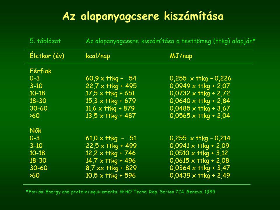 Az alapanyagcsere kiszámítása *Forrás: Energy and protein requirements.