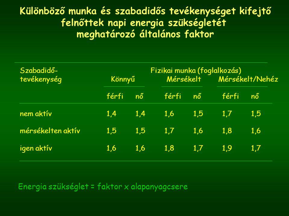 Különböző munka és szabadidős tevékenységet kifejtő felnőttek napi energia szükségletét meghatározó általános faktor Energia szükséglet = faktor x alapanyagcsere Szabadidő- Fizikai munka (foglalkozás) tevékenység Könnyű Mérsékelt Mérsékelt/Nehéz férfinőférfinőférfinő nem aktív1,41,41,61,51,71,5 mérsékelten aktív1,51,51,71,61,81,6 igen aktív1,61,61,81,71,91,7