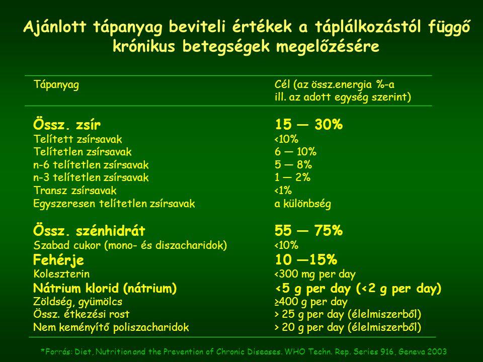 Ajánlott tápanyag beviteli értékek a táplálkozástól függő krónikus betegségek megelőzésére Tápanyag Cél (az össz.energia %-a ill.