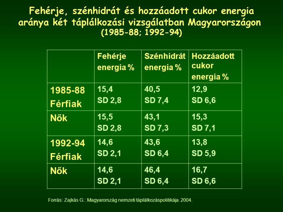 Fehérje energia % Szénhidrát energia % Hozzáadott cukor energia % 1985-88 Férfiak 15,4 SD 2,8 40,5 SD 7,4 12,9 SD 6,6 Nők 15,5 SD 2,8 43,1 SD 7,3 15,3 SD 7,1 1992-94 Férfiak 14,6 SD 2,1 43,6 SD 6,4 13,8 SD 5,9 Nők 14,6 SD 2,1 46,4 SD 6,4 16,7 SD 6,6 Fehérje, szénhidrát és hozzáadott cukor energia aránya két táplálkozási vizsgálatban Magyarországon (1985-88; 1992-94) Forrás: Zajkás G.: Magyarország nemzeti táplálkozáspolitikája.