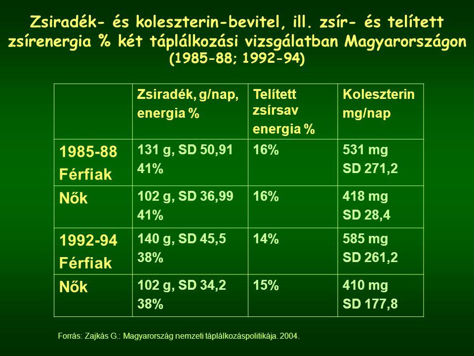Zsiradék- és koleszterin-bevitel, ill.