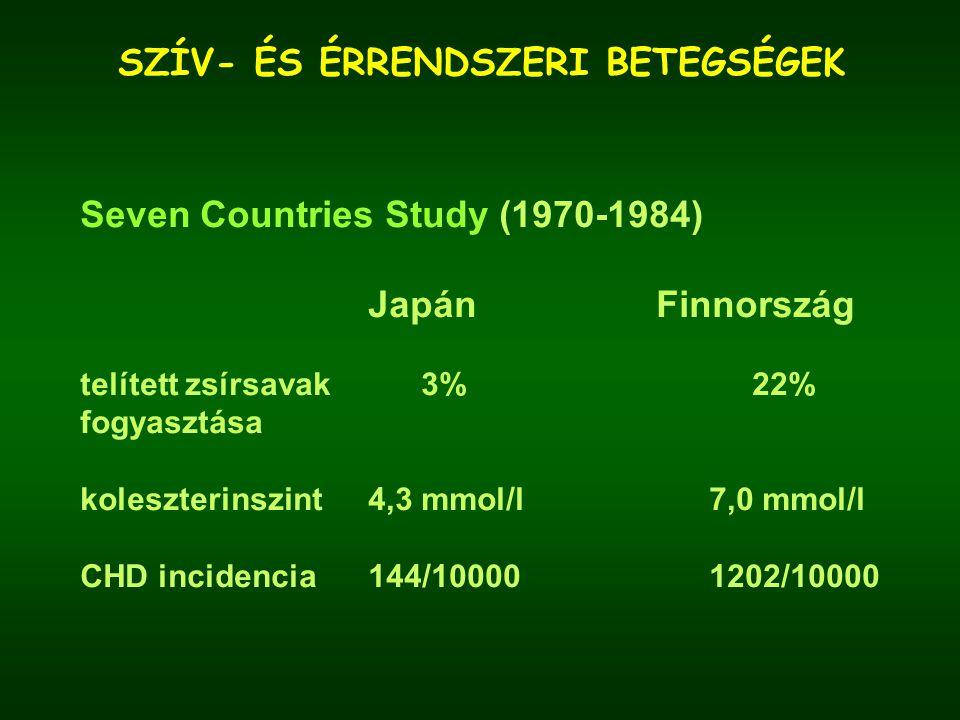 SZÍV- ÉS ÉRRENDSZERI BETEGSÉGEK Seven Countries Study (1970-1984) JapánFinnország telített zsírsavak 3%22% fogyasztása koleszterinszint4,3 mmol/l 7,0 mmol/l CHD incidencia144/10000 1202/10000