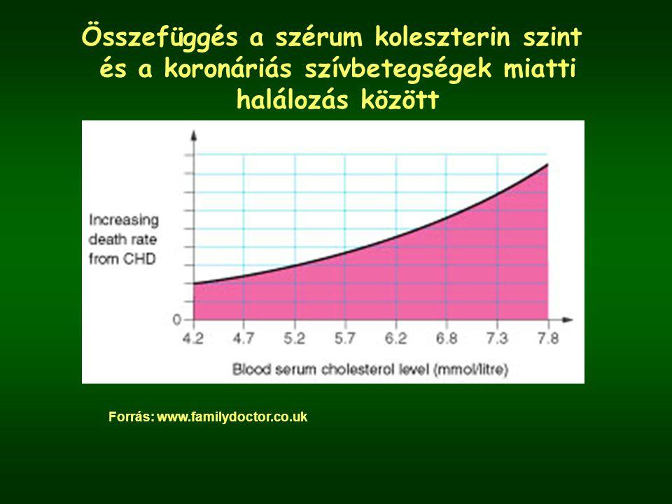 Összefüggés a szérum koleszterin szint és a koronáriás szívbetegségek miatti halálozás között Forrás: www.familydoctor.co.uk