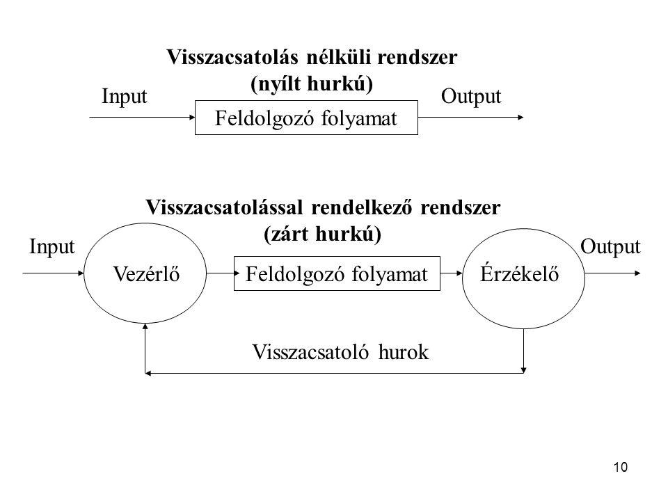 10 Feldolgozó folyamat InputOutput Feldolgozó folyamat InputOutput ÉrzékelőVezérlő Visszacsatoló hurok Visszacsatolás nélküli rendszer (nyílt hurkú) V