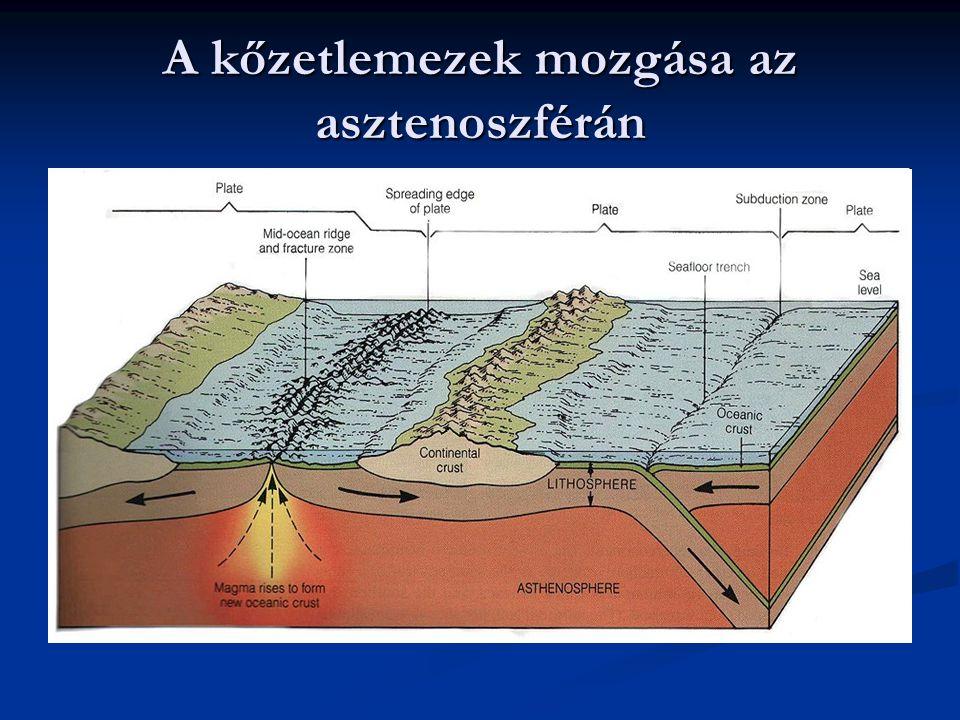 A kőzetlemezek mozgása az asztenoszférán