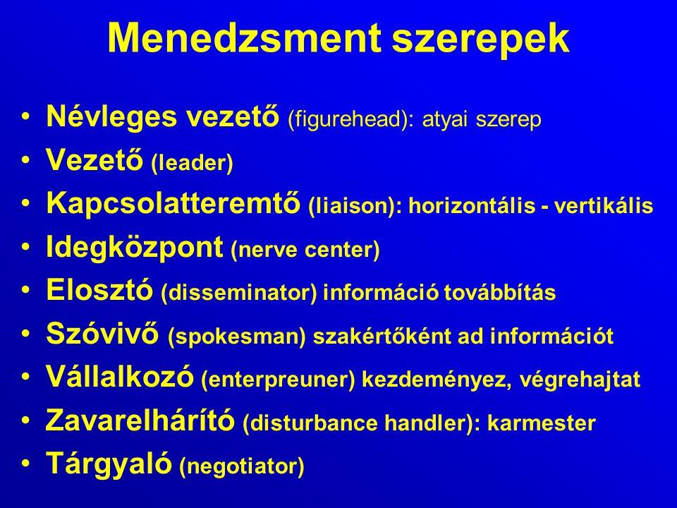 Menedzsment szerepek Névleges vezető (figurehead): atyai szerep Vezető (leader) Kapcsolatteremtő (liaison): horizontális - vertikális Idegközpont (ner