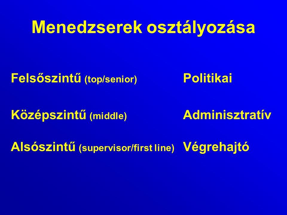 Menedzserek osztályozása Felsőszintű (top/senior) Politikai Középszintű (middle) Adminisztratív Alsószintű (supervisor/first line) Végrehajtó