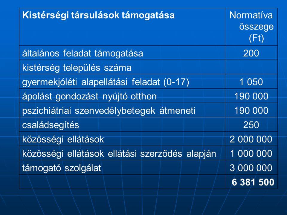 Kistérségi társulások támogatásaNormatíva összege (Ft) általános feladat támogatása200 kistérség település száma gyermekjóléti alapellátási feladat (0
