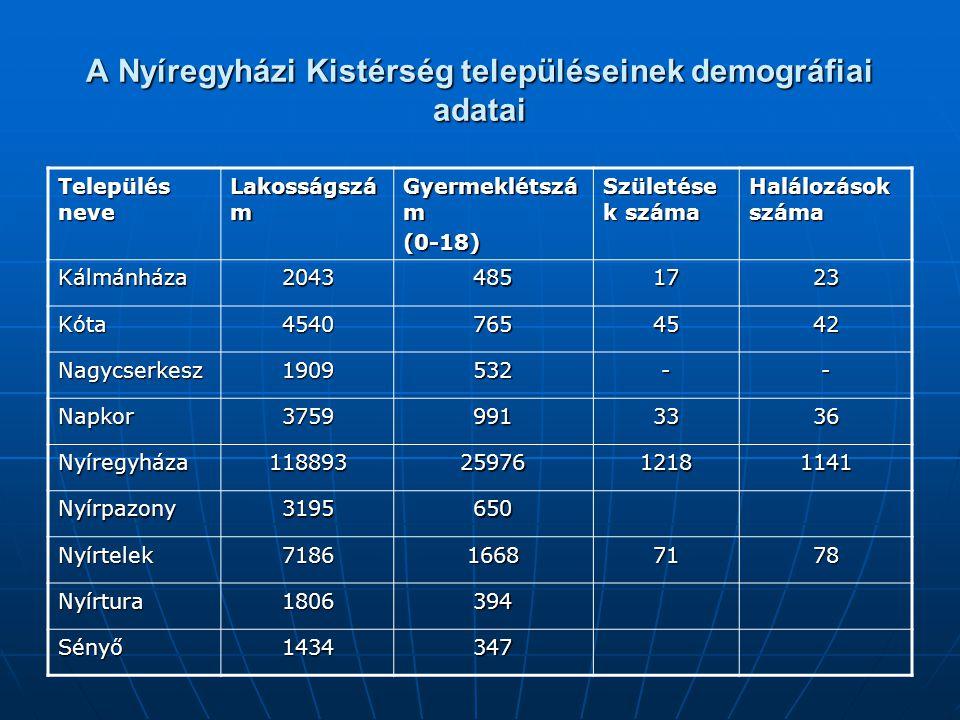 A Nyíregyházi Kistérség településeinek demográfiai adatai Település neve Lakosságszá m Gyermeklétszá m (0-18) Születése k száma Halálozások száma Kálm