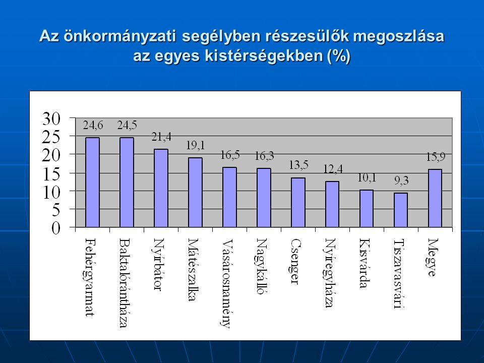 Az önkormányzati segélyben részesülők megoszlása az egyes kistérségekben (%)