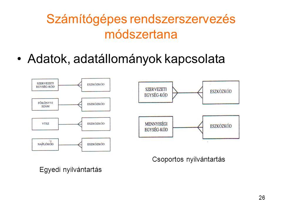 26 Számítógépes rendszerszervezés módszertana Adatok, adatállományok kapcsolata Egyedi nyilvántartás Csoportos nyilvántartás