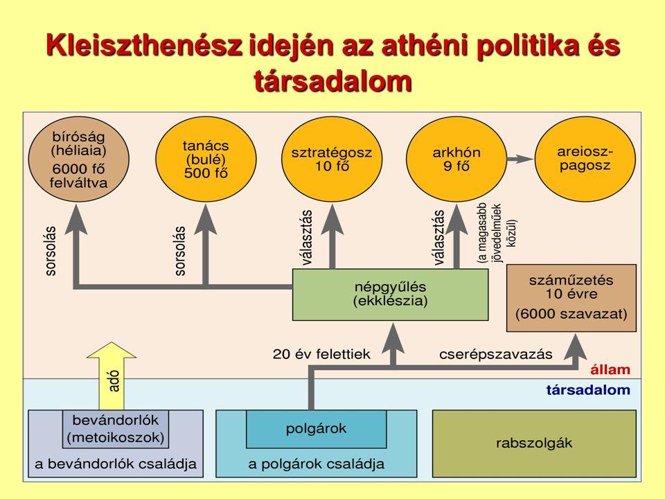 Kleiszthenész idején az athéni politika és társadalom