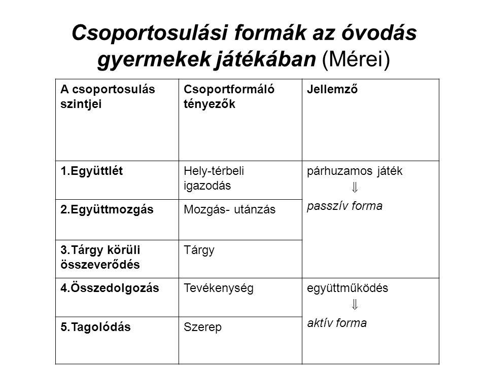 Csoportosulási formák az óvodás gyermekek játékában (Mérei) A csoportosulás szintjei Csoportformáló tényezők Jellemző 1.EgyüttlétHely-térbeli igazodás