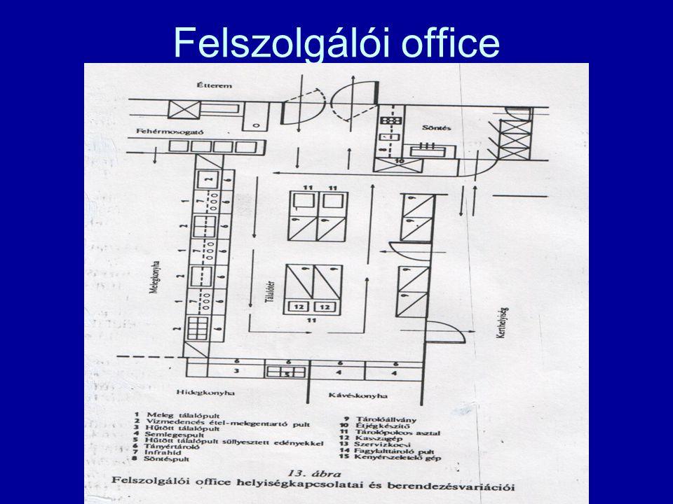 Felszolgálói office