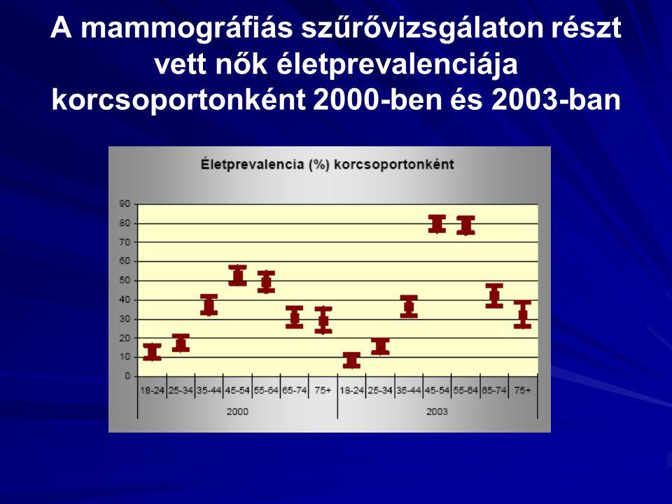 A mammográfiás szűrővizsgálaton részt vett nők életprevalenciája korcsoportonként 2000-ben és 2003-ban