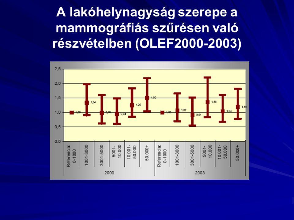 A lakóhelynagyság szerepe a mammográfiás szűrésen való részvételben (OLEF2000-2003)