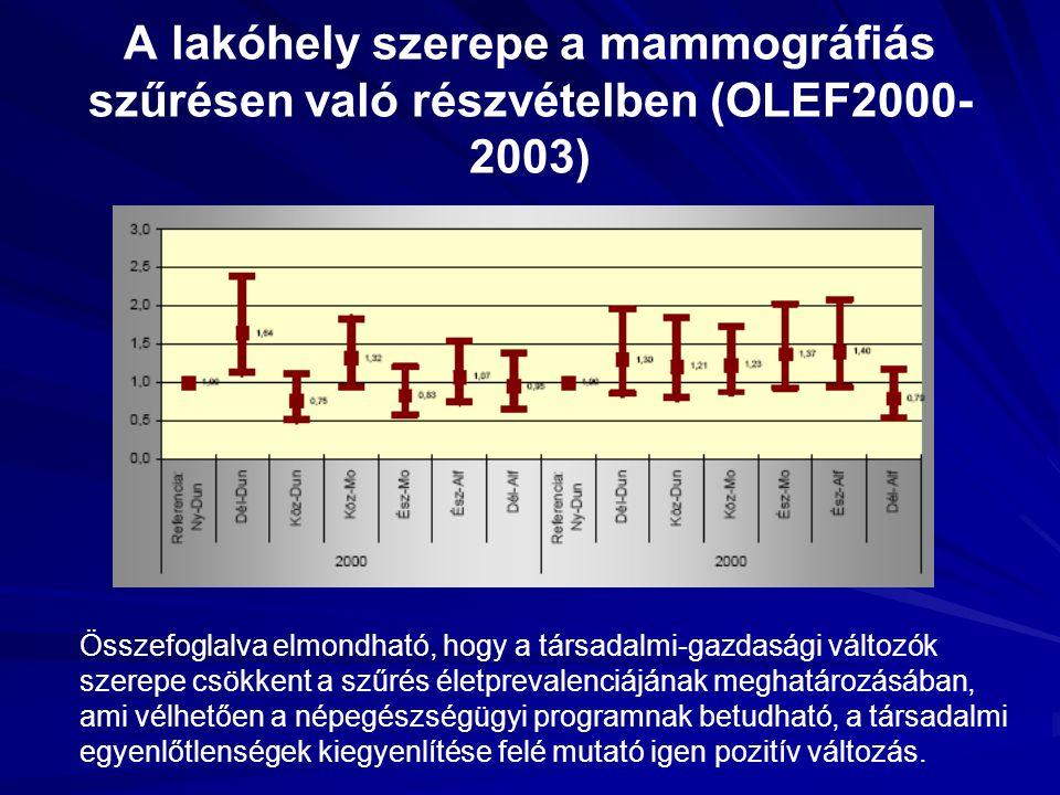 A lakóhely szerepe a mammográfiás szűrésen való részvételben (OLEF2000- 2003) Összefoglalva elmondható, hogy a társadalmi-gazdasági változók szerepe c