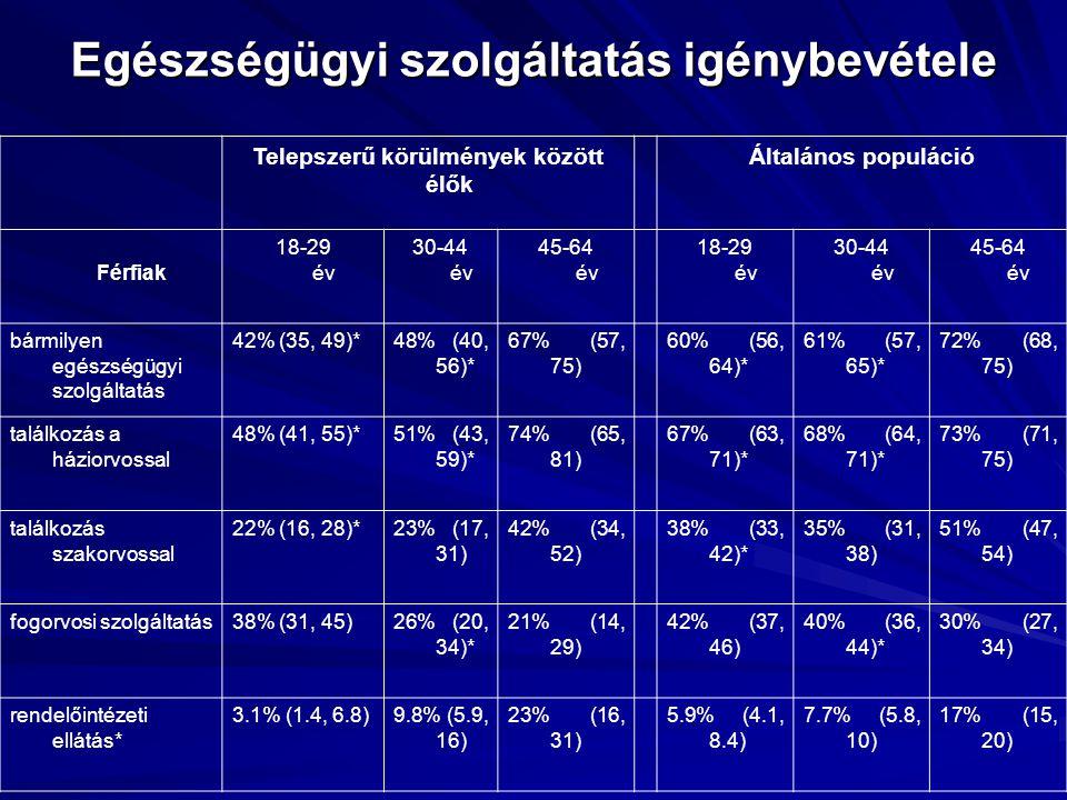 Egészségügyi szolgáltatás igénybevétele Telepszerű körülmények között élők Általános populáció Férfiak 18-29 év 30-44 év 45-64 év 18-29 év 30-44 év 45