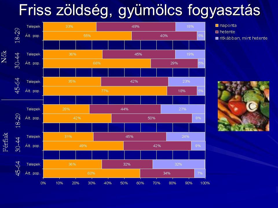 Friss zöldség, gyümölcs fogyasztás Nők 45-64 30-44 18-29 Férfiak 45-64 30-44 18-29
