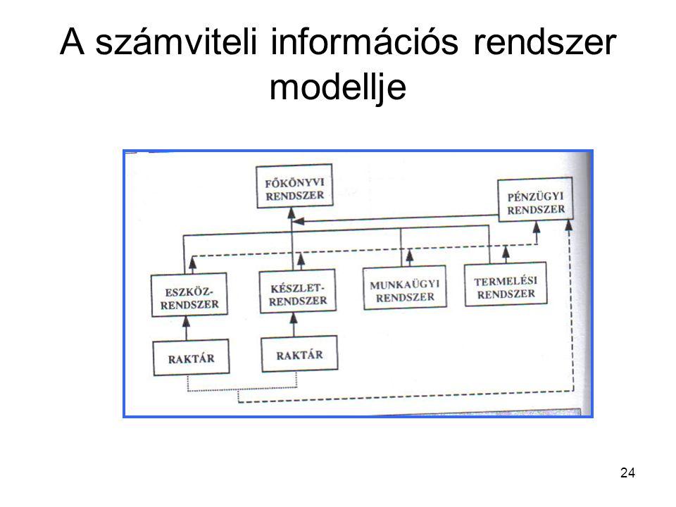 24 A számviteli információs rendszer modellje
