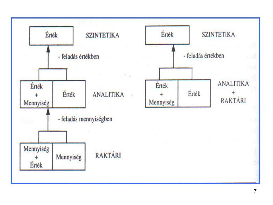 8 A számviteli információrendszer működésének alapvető követelményei 1.