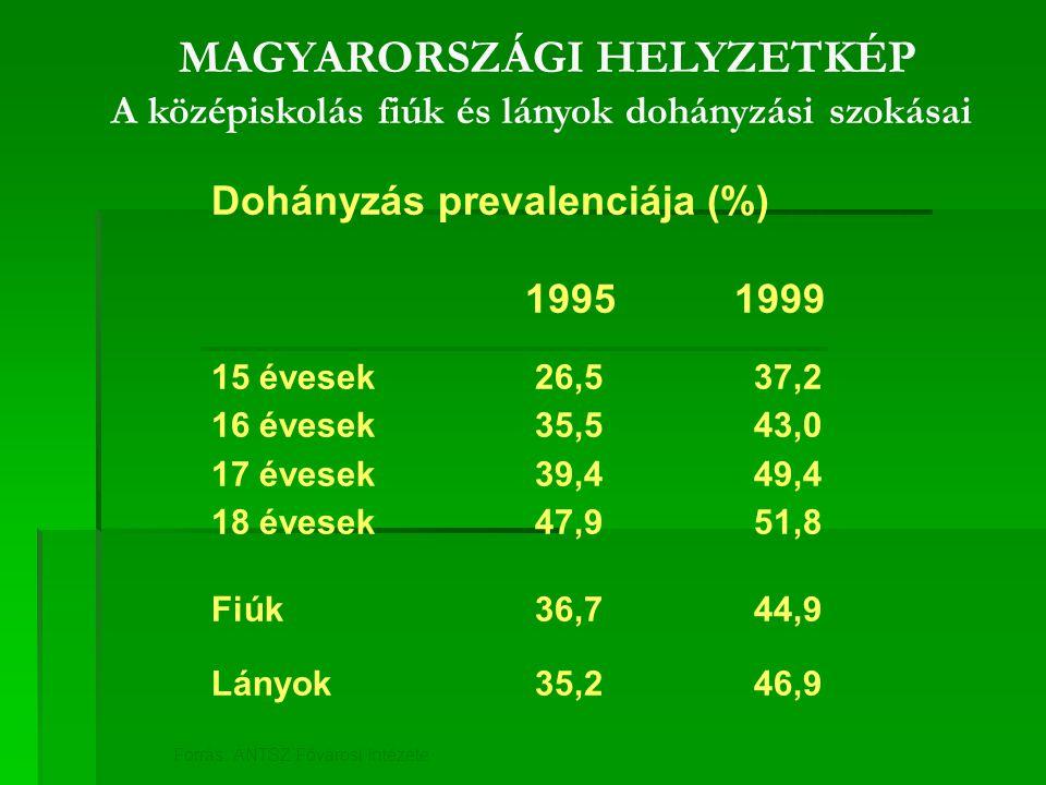 MAGYARORSZÁGI HELYZETKÉP A középiskolás fiúk és lányok dohányzási szokásai Dohányzás prevalenciája (%) 19951999 15 évesek 26,5 37,2 16 évesek 35,5 43,0 17 évesek 39,4 49,4 18 évesek 47,9 51,8 Fiúk 36,7 44,9 Lányok 35,2 46,9 Forrás: ÁNTSZ Fővárosi Intézete